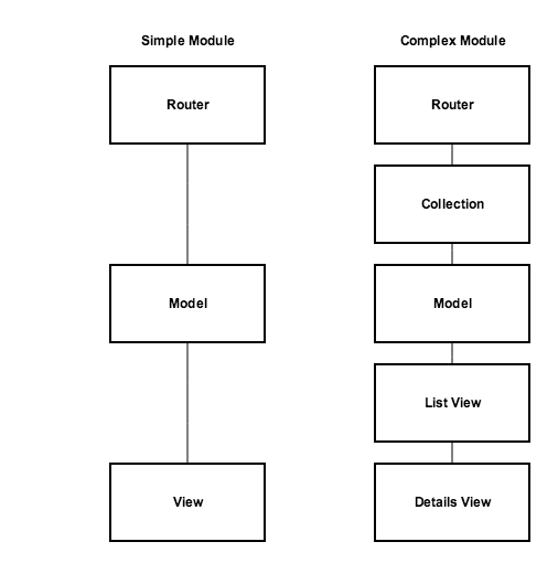 A diagram illustrating the differences in the modules used for simple and complex modules. Simple modules follow a router to model to view path, while complex ones go via a router to a collection to a model to a list view to a details view.