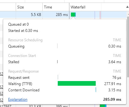 A screenshot of a web browser's developer tools, showing a TTFB measurement of 227.91 milliseconds