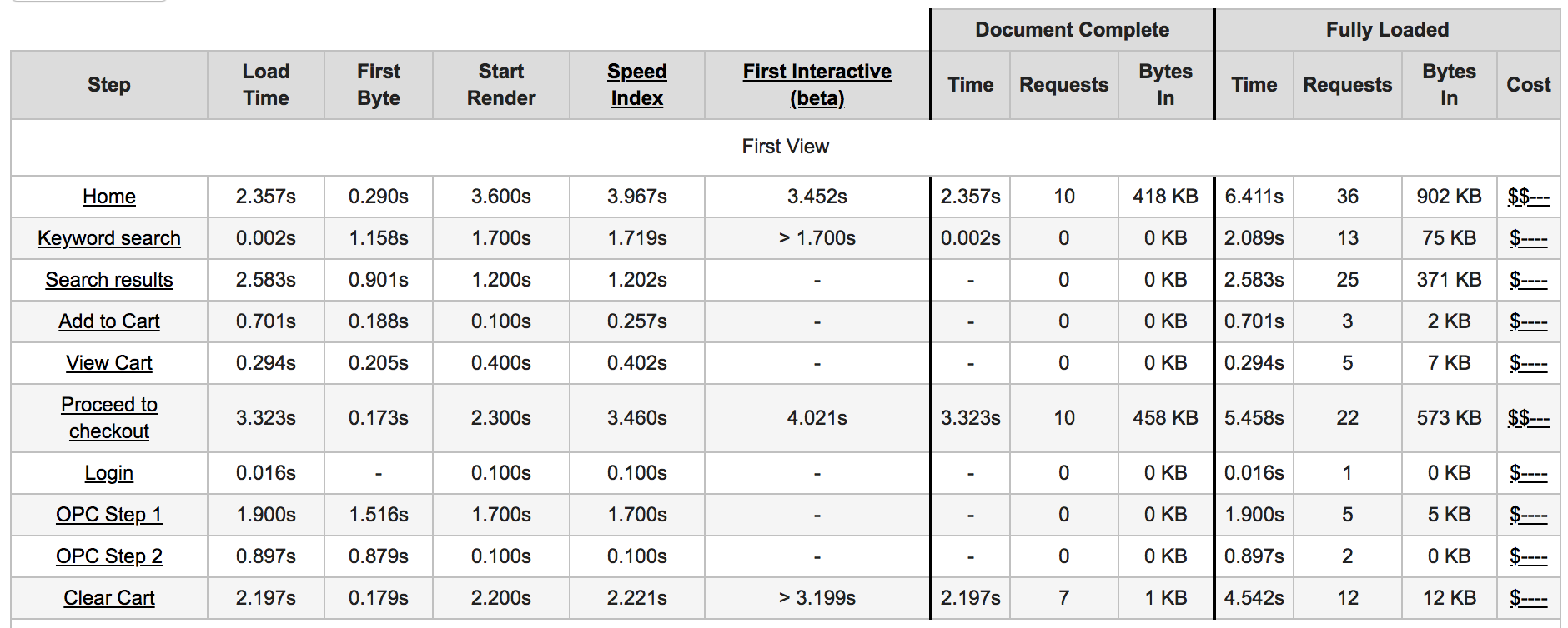Example results table from the WebPagetest API